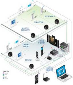Prodigy-home-automation-controller-application-diagram.jpg